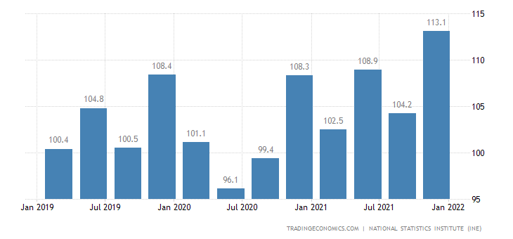 Spain Labour Costs