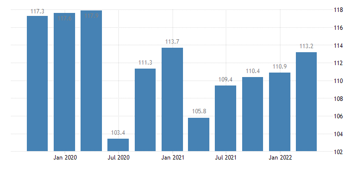 spain labour input in construction gross wages salaries eurostat data