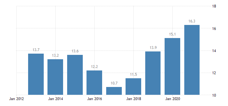 spain labour transitions from temporary to permanent contracts eurostat data