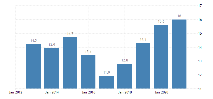 spain labour transitions from temporary to permanent contracts males eurostat data