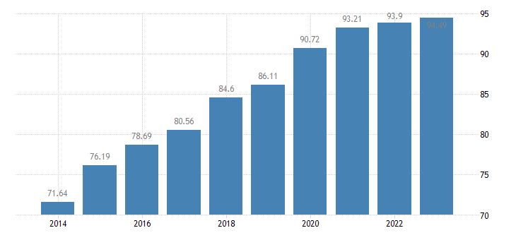 spain last internet use in last 3 months eurostat data