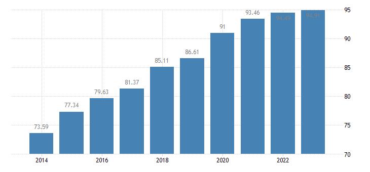 spain last internet use in the last 12 months eurostat data