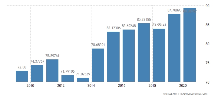 spain liner shipping connectivity index maximum value in 2004  100 wb data
