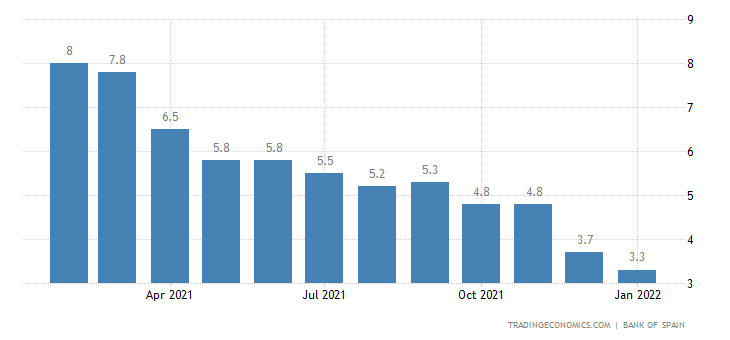 Spain Loan Growth