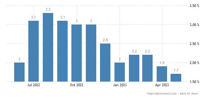 Spain Loan Growth