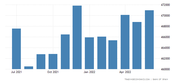 Spain Loans to Private Sector