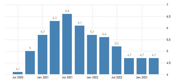 spain long term unemployment eurostat data
