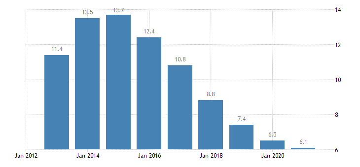spain long term unemployment rate females eurostat data
