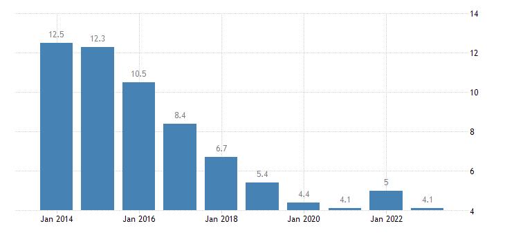 spain long term unemployment rate males eurostat data