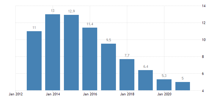 spain long term unemployment rate percent of active population aged 15 74 eurostat data