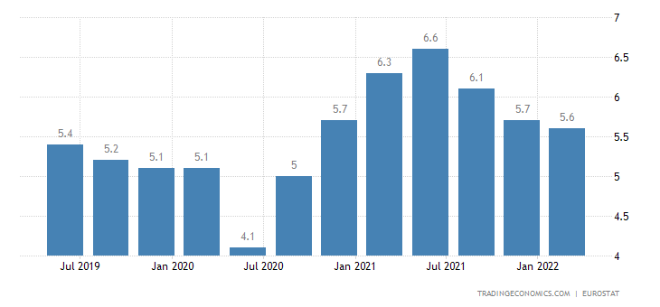 Spain Long Term Unemployment Rate