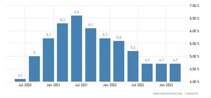 Spain Long Term Unemployment Rate