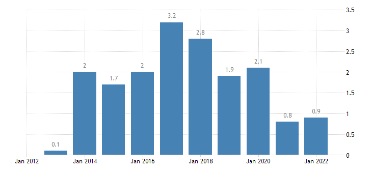 spain main balance of payments international investment position items as share of gdp bpm6 in partnership with rest of the world eurostat data
