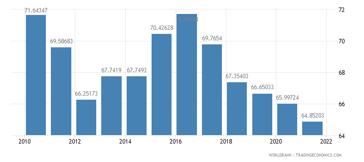 spain manufactures exports percent of merchandise exports wb data