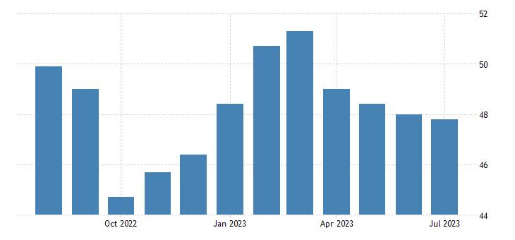 Spain Manufacturing PMI