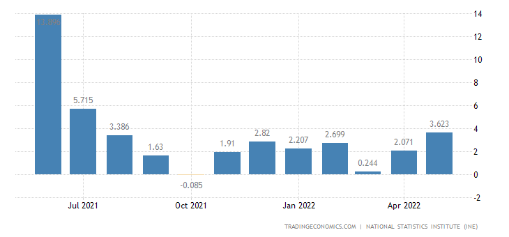 Spain Manufacturing Production