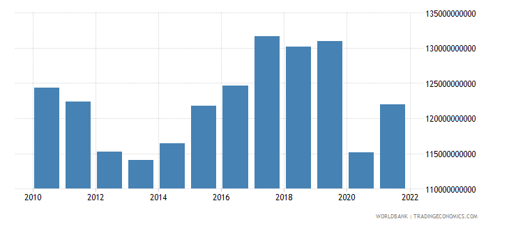 spain manufacturing value added constant lcu wb data