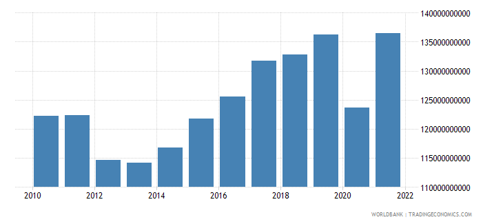 spain manufacturing value added current lcu wb data