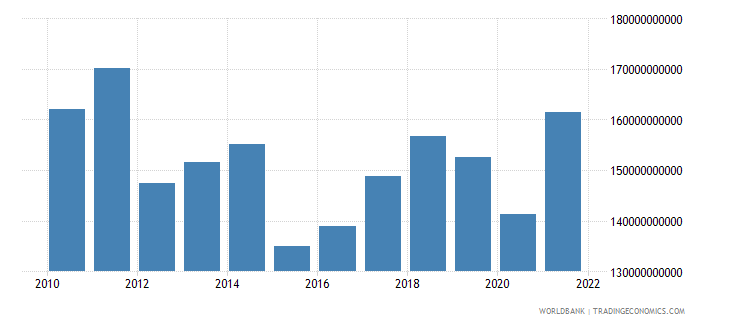 spain manufacturing value added us dollar wb data
