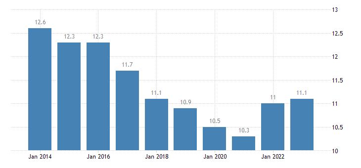 spain median of the housing cost burden distribution males eurostat data