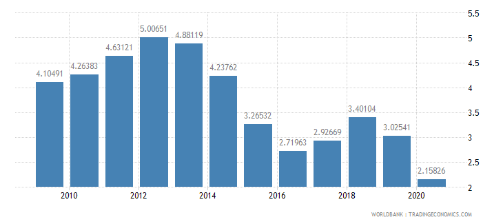 spain merchandise exports by the reporting economy residual percent of total merchandise exports wb data