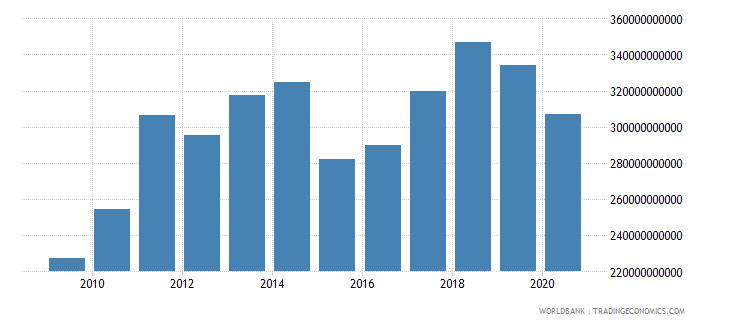 spain merchandise exports by the reporting economy us dollar wb data