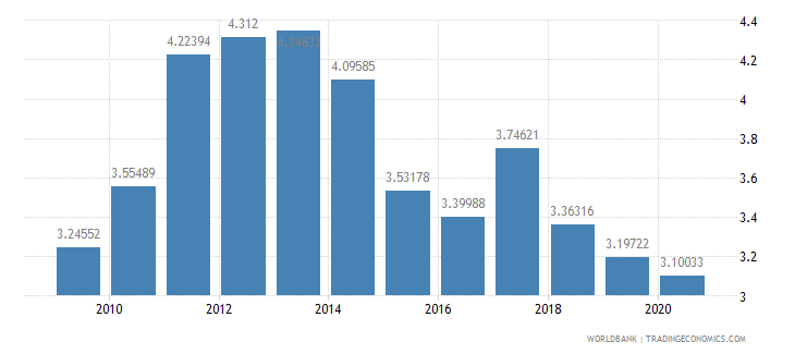 spain merchandise exports to developing economies in europe  central asia percent of total merchandise exports wb data