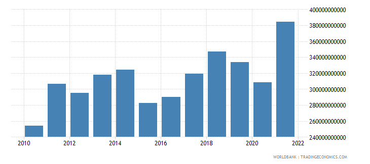 spain merchandise exports us dollar wb data