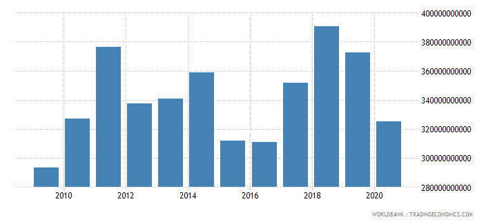 spain merchandise imports by the reporting economy us dollar wb data