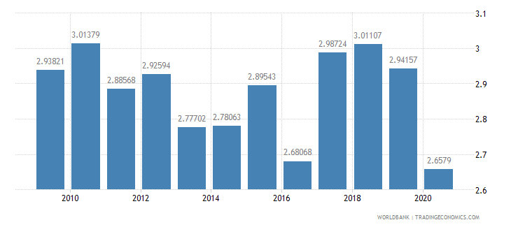 spain military expenditure percent of central government expenditure wb data