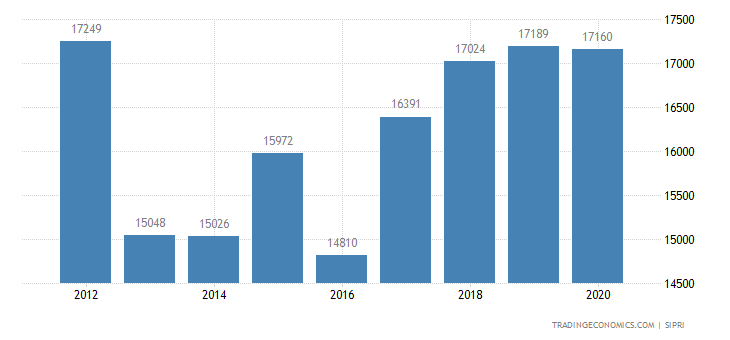 Spain Military Expenditure
