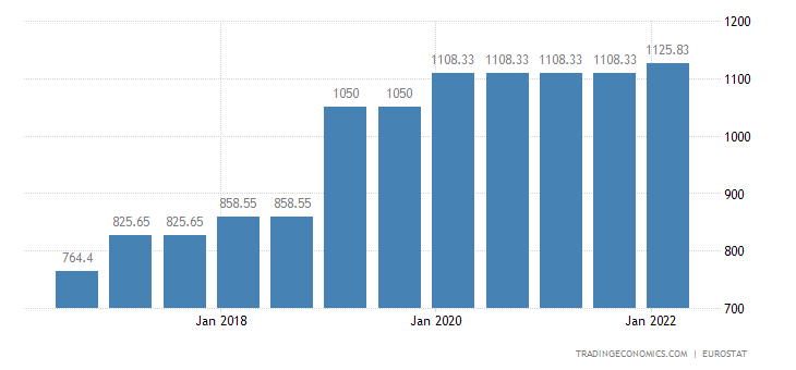 Spain Gross Minimum Monthly Wage