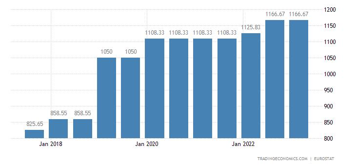 Spain Gross Minimum Monthly Wage