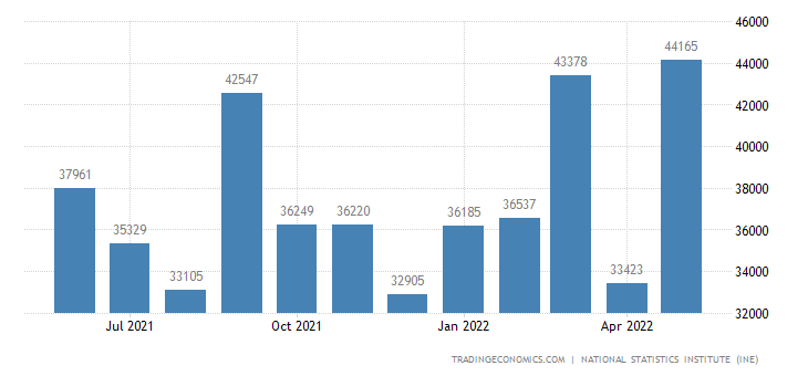 Spain Mortgage Approvals