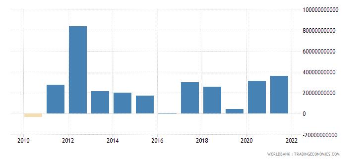 spain net acquisition of financial assets current lcu wb data