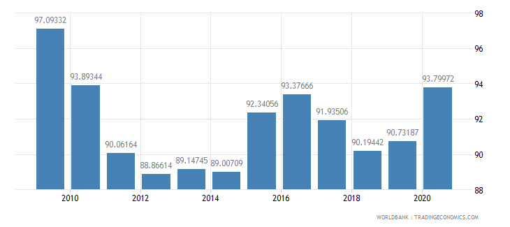 spain net barter terms of trade index 2000  100 wb data