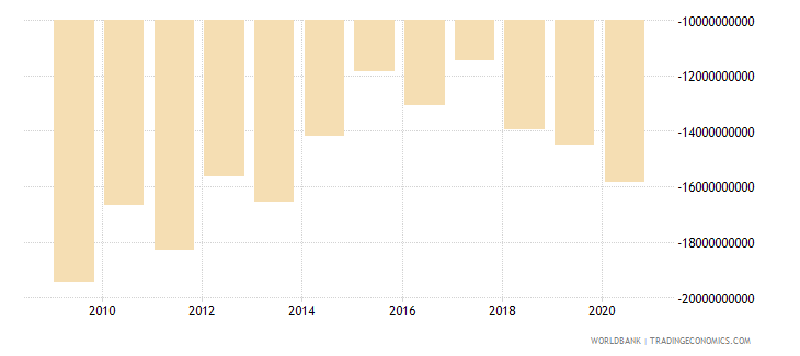 spain net current transfers from abroad us dollar wb data