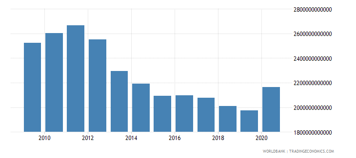spain net domestic credit current lcu wb data