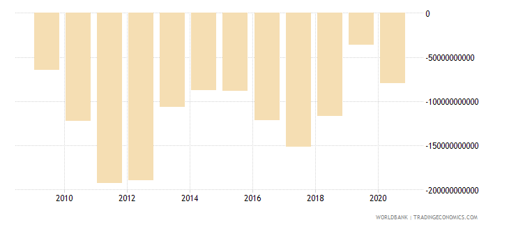 spain net foreign assets current lcu wb data