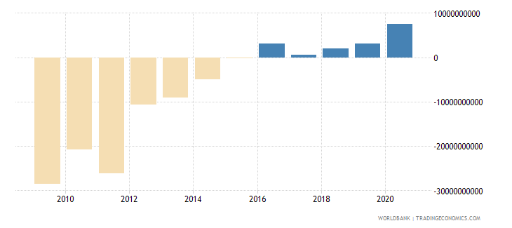 spain net income from abroad us dollar wb data