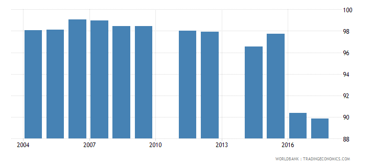 spain net intake rate in grade 1 percent of official school age population wb data