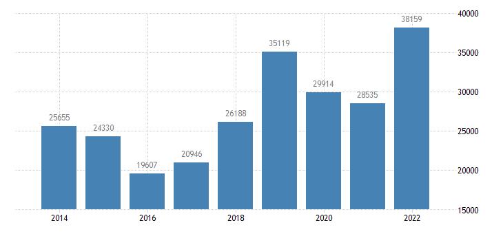 spain net lending net borrowing financial corporations eurostat data