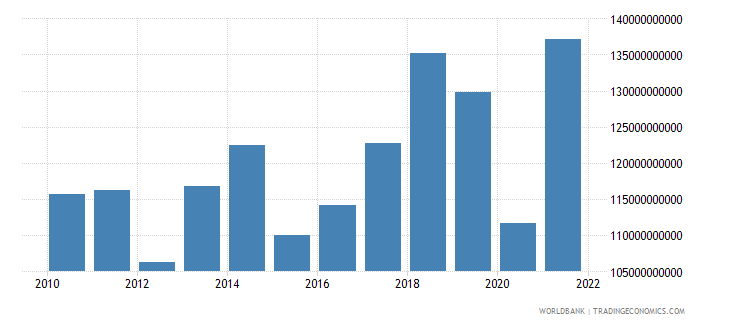 spain net taxes on products us dollar wb data