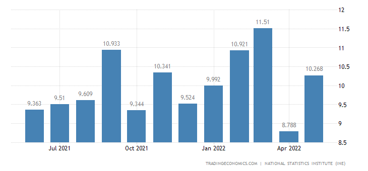 Spain New Home Sales