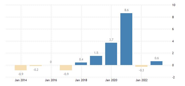 spain nominal unit labour cost growth eurostat data