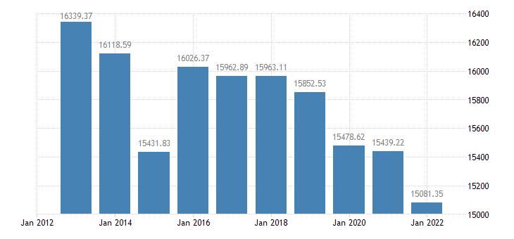 spain number of sheep eurostat data
