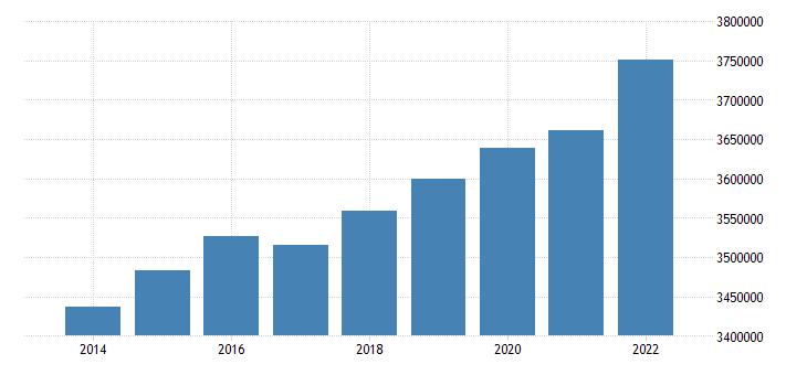 spain number of touristic establishments eurostat data