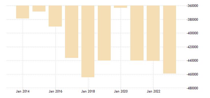 spain other investment eurostat data
