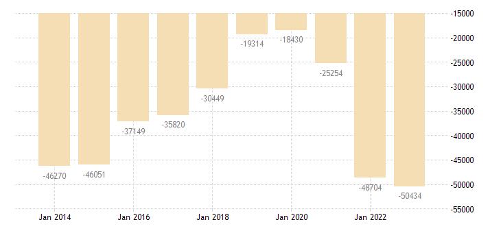 spain other investment general gov eurostat data