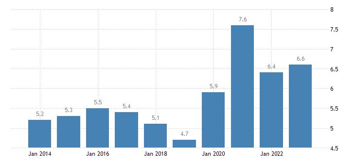 spain overcrowding rate eurostat data